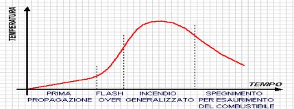 Grafico evoluzione incendio
