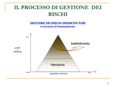 processo gestione rischi
