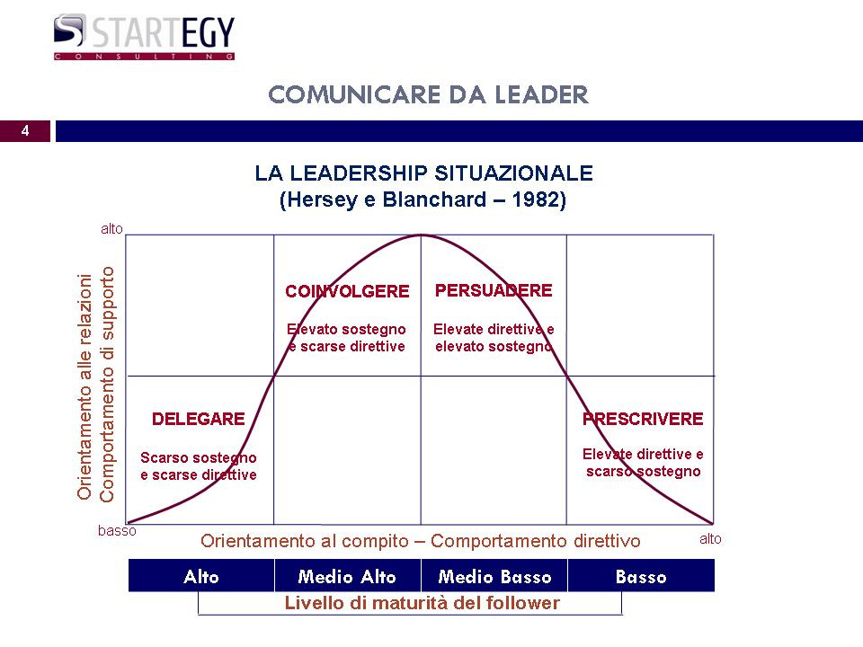 Comunicare da Leaders